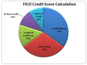 Cálculos de puntaje de crédito FICO